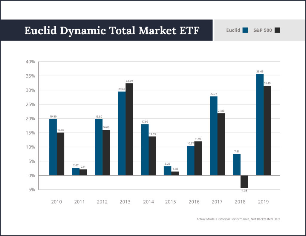 Euclid dynamic total market ETF - percentages